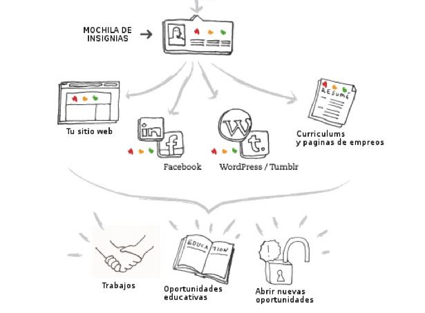 Badges diagram in Spanish