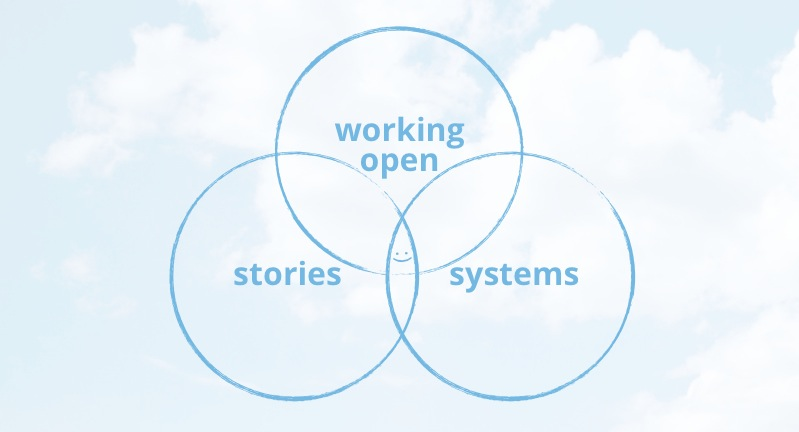 working open venn diagram.062